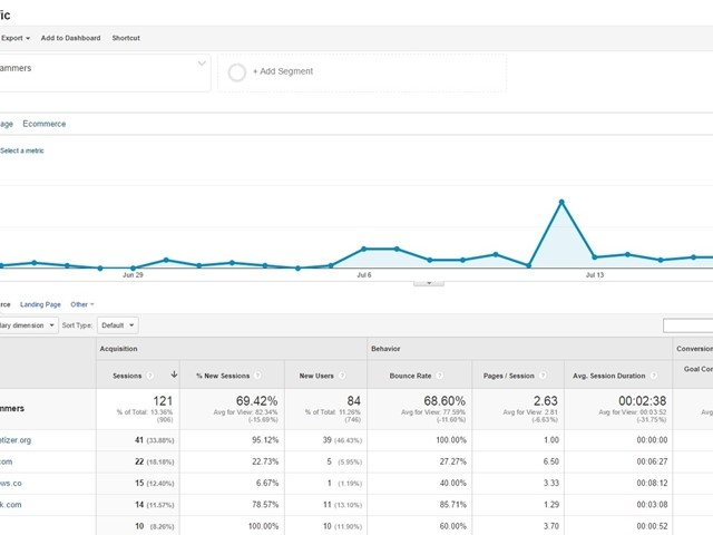 Chech out for new spam referrals in analytics