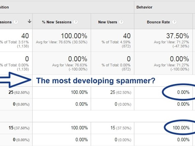 Analytics spammers by campaign
